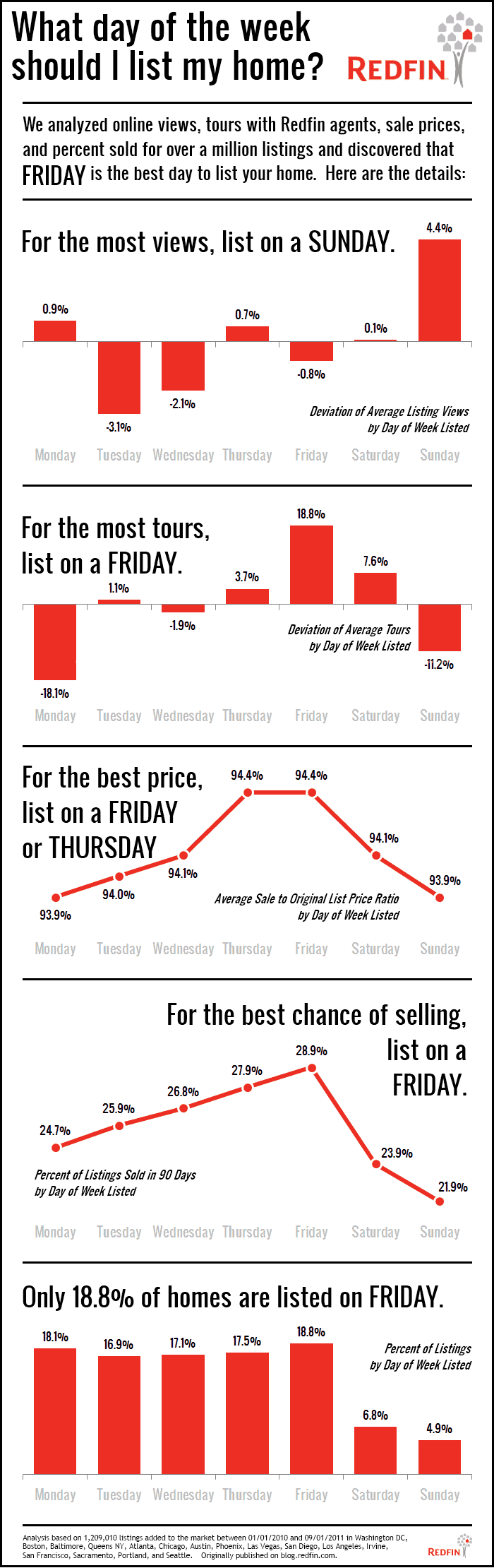 Listing-Day-of-Week-Graphs-FINAL_Redfin