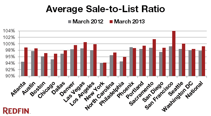 New-Bubble_Sale-to-List_2013-03_Redfin