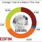 Cost of a baby's first year in the United States