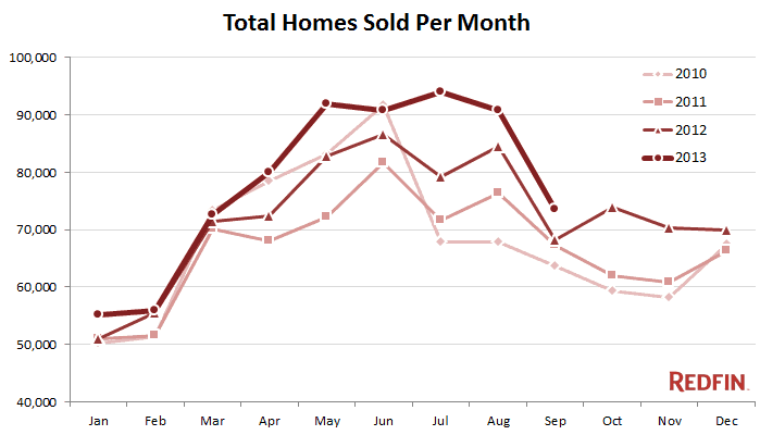 Homes Sold Per Month