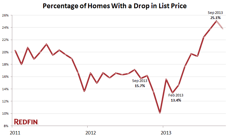 Rate of seller listing price drops over the last three years