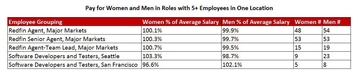 Equal Pay Analysis - How Redfin Pays Women and Men