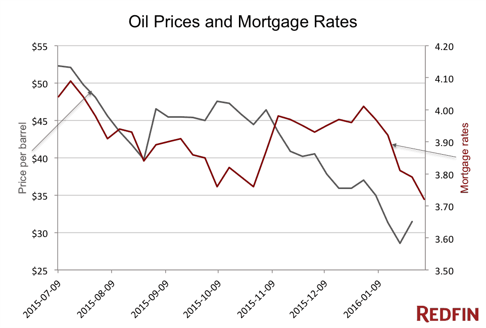 oil-prices-mortgage-rates2