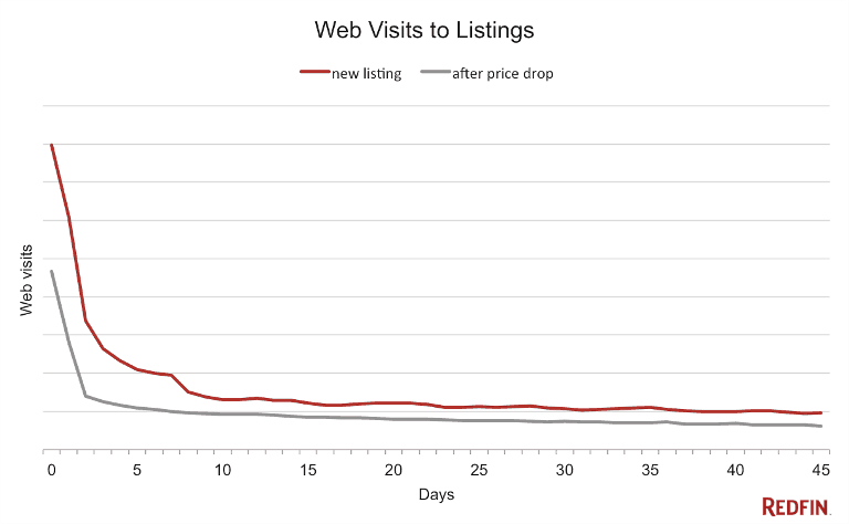Web Visits to Listings by Day