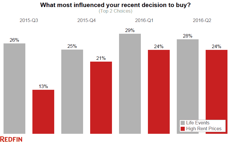 what-influenced-buying