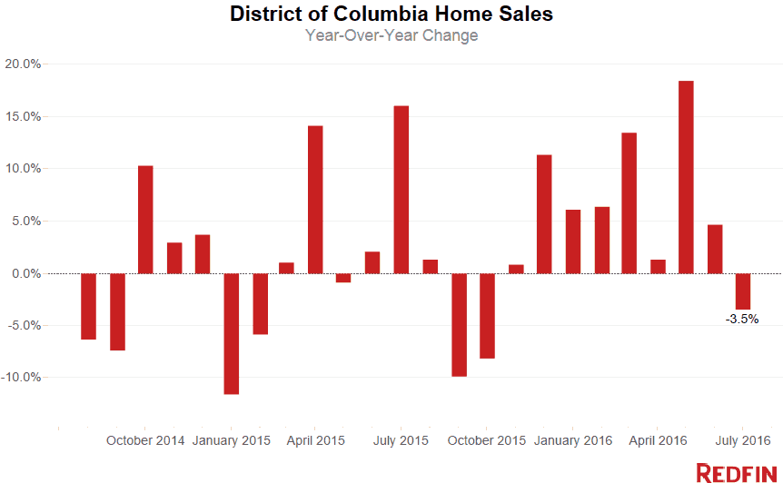 District Home Sales July 2016