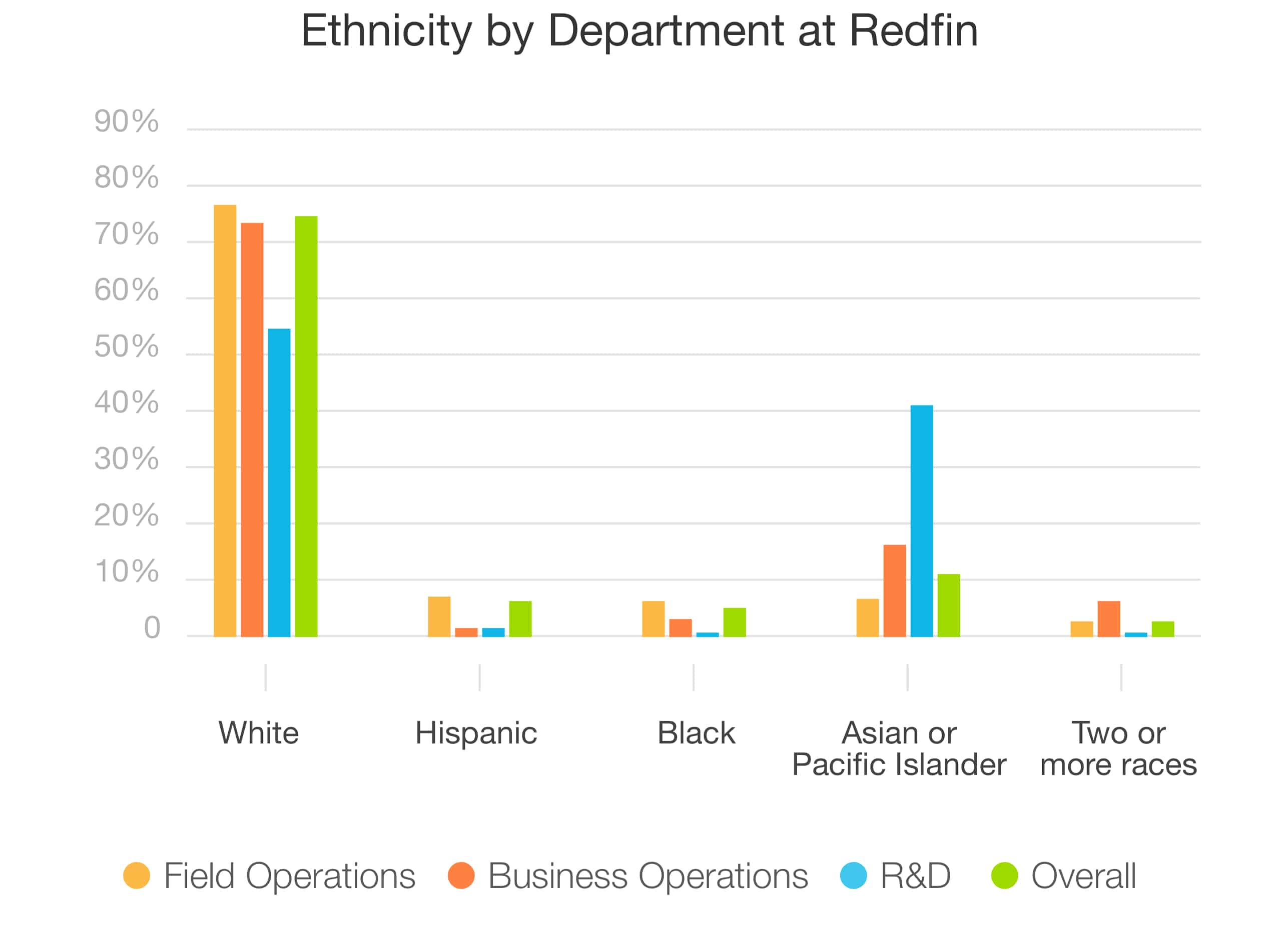 Ethnicity-by-Department-at-Redfin