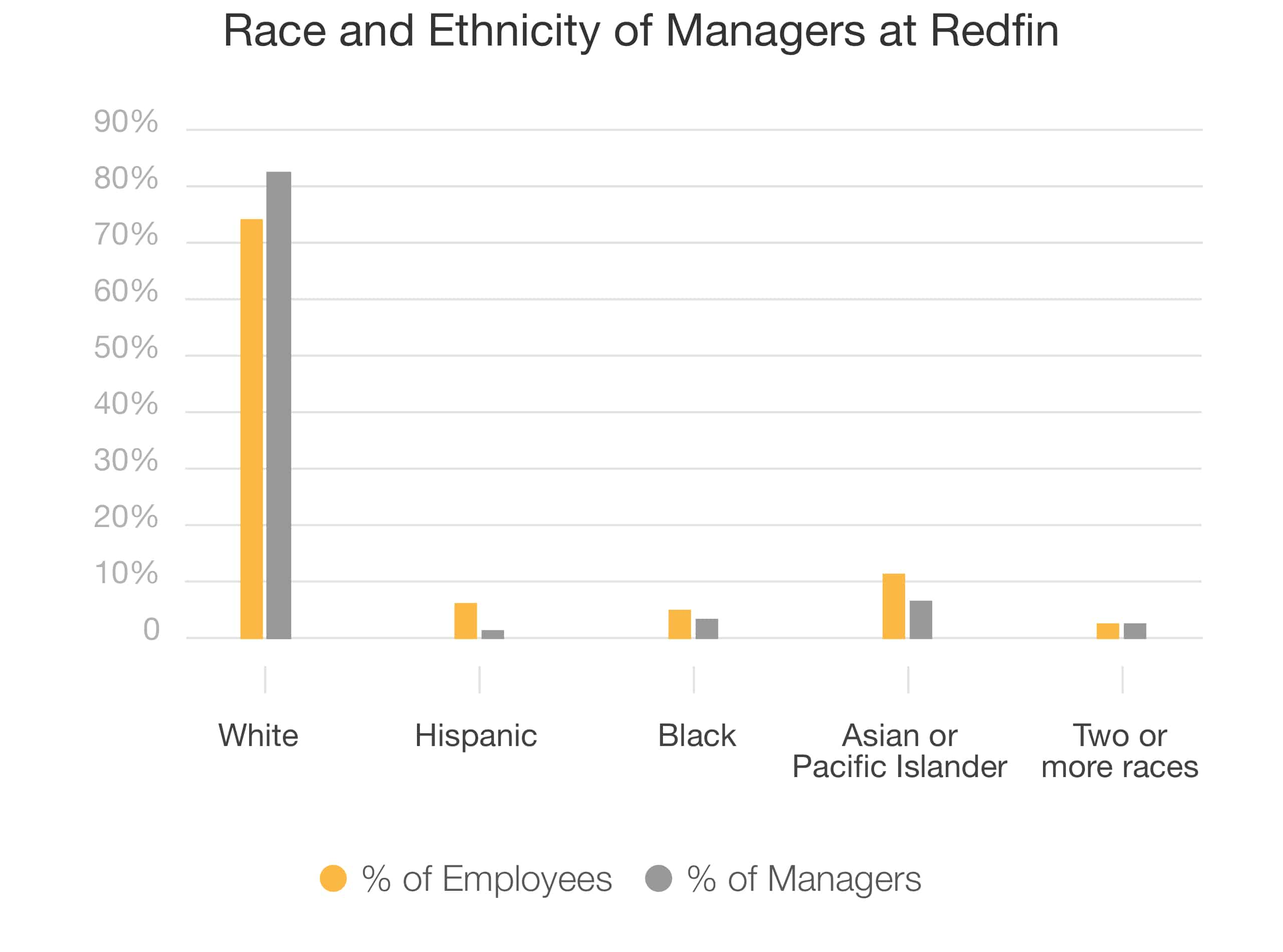 Race-Ethnicity-Managers-at-Redfin