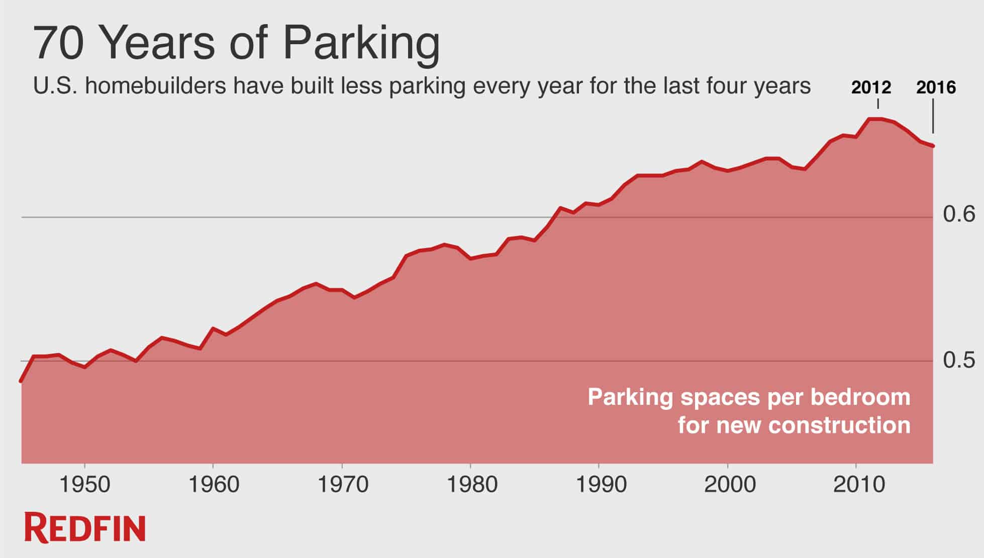 Seventy years of residential construction and parking