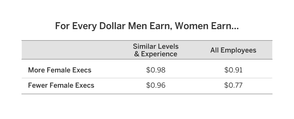PayscaleReportCharts-GenderPayGap (3)