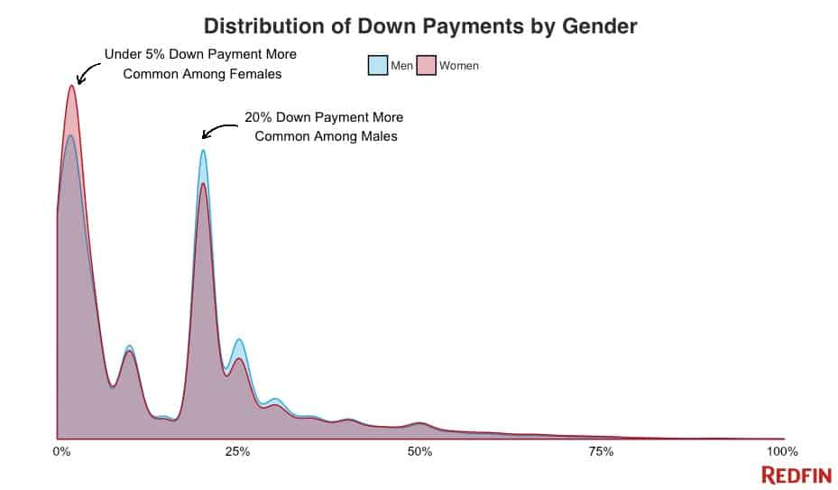 distribution_of_down_payments_by_gender