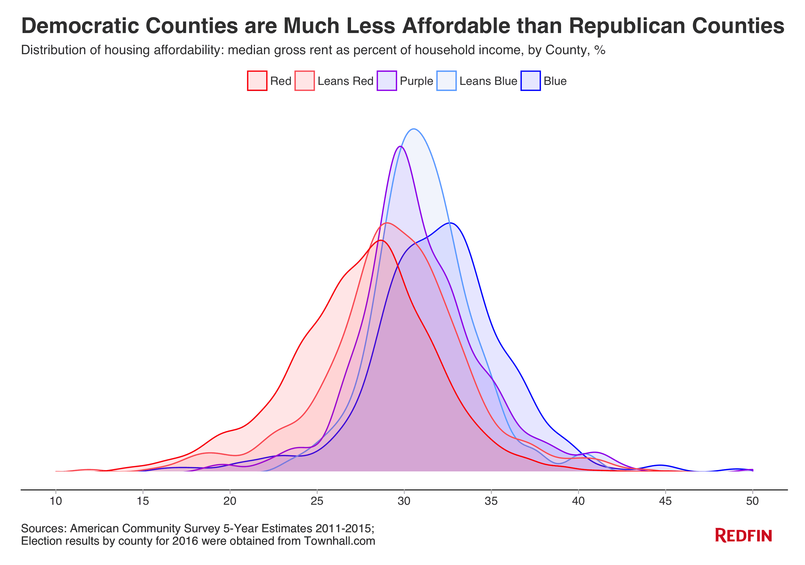 distribution_of_housing_affordability