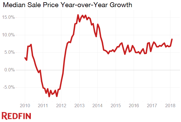 Home price growth February 2018