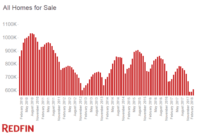 Homes for Sale Feb 2018