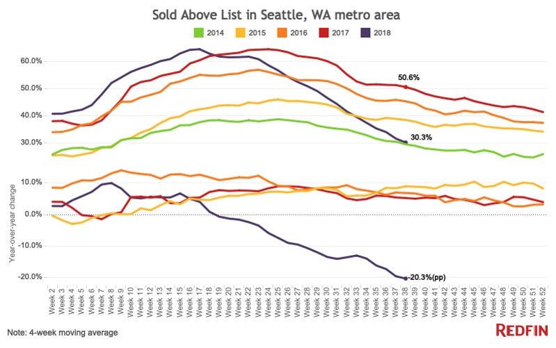 Sold Above List National Seattle 2018