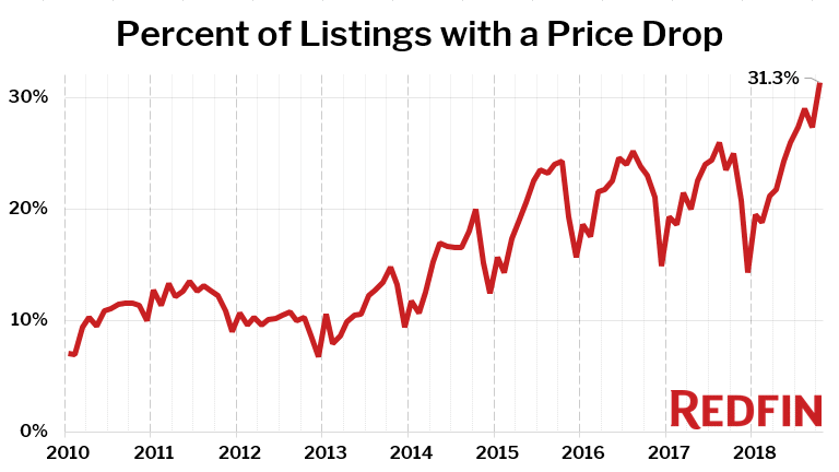 Percent of Listings with a Price Drop