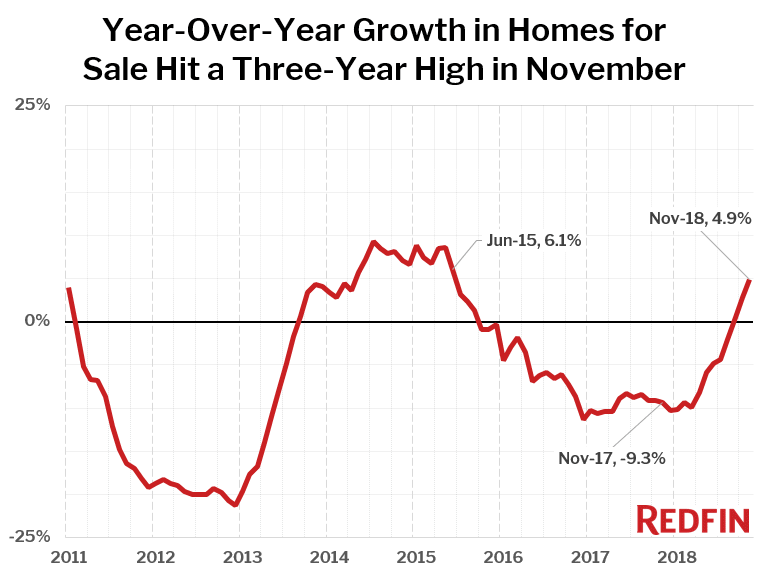 Year-Over-Year Growth in Homes for Sale Hit a Three-Year High in November