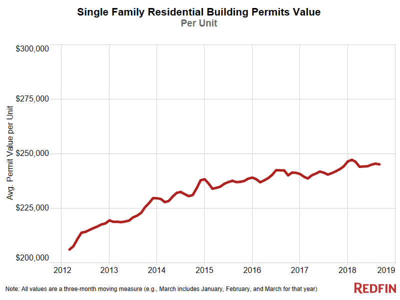 Residential Building Permits Value