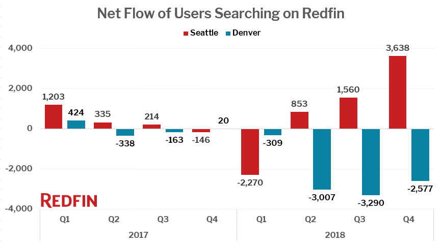 Net Flow of Users Searching on Redfin