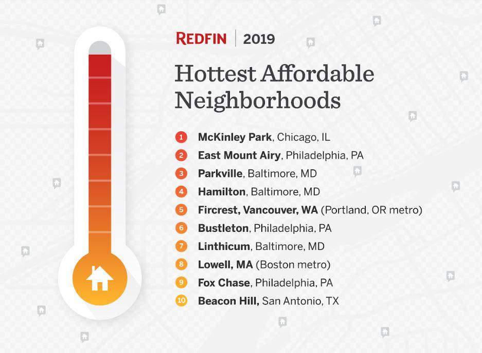 hottest affordable neighborhoods