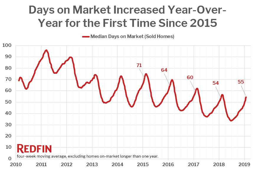 Days on Market Increased Year-Over-Year for the First Time Since 2015