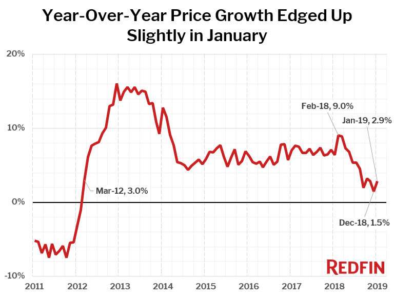 Year-Over-Year Price Growth Edged Up Slightly in January