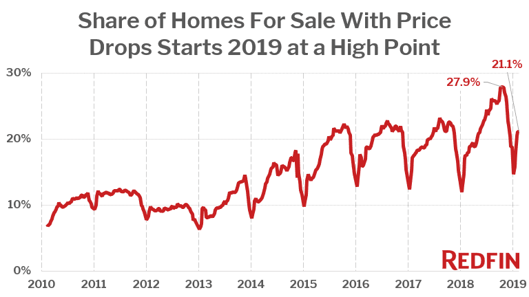 Share of Homes For Sale With Price Drops Starts 2019 at a High Point