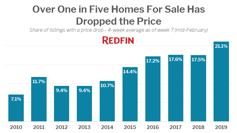Over One in Five Homes For Sale Has Dropped the Price