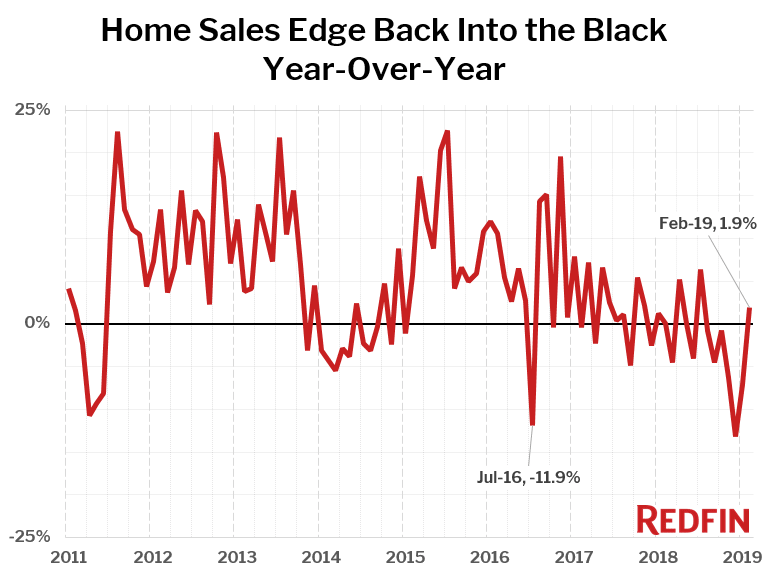 Home Sales Edge Back Into the Black Year-Over-Year