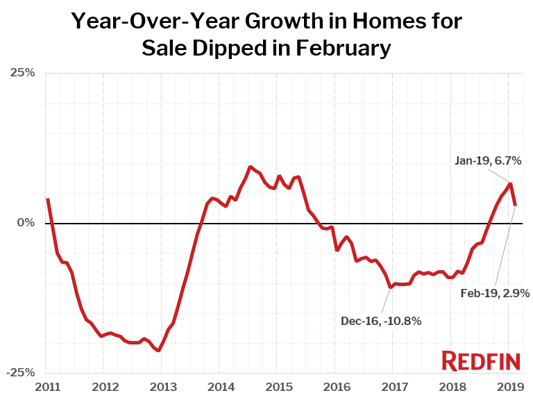 Year-Over-Year Growth in Homes for Sale Dipped in February