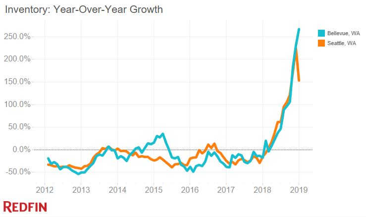 Inventory growth in Seattle and Bellevue