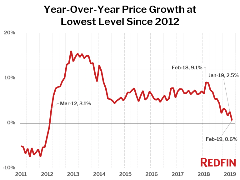 Year-Over-Year Price Growth at Lowest Level Since 2012