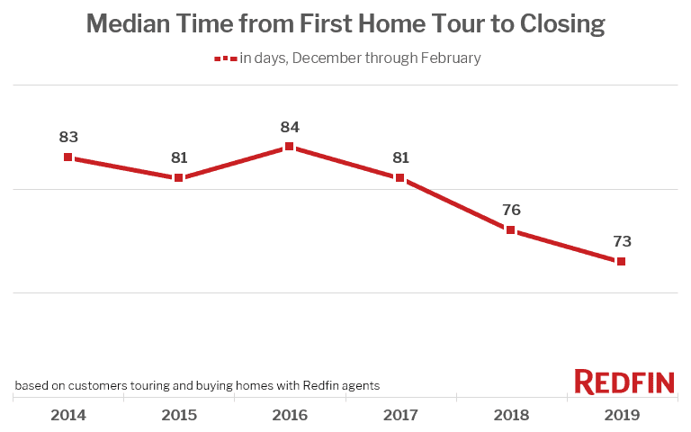Median Time from First Home Tour to Closing (Dec. - Feb.)