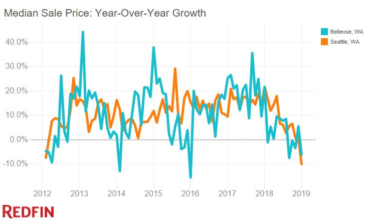 year-over-year price growth in Seattle and Bellevue