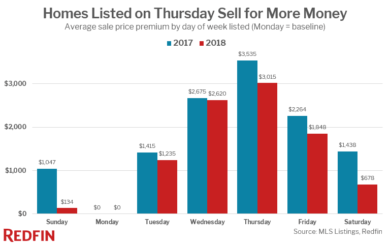 Homes Listed on Thursday Sell for More Money