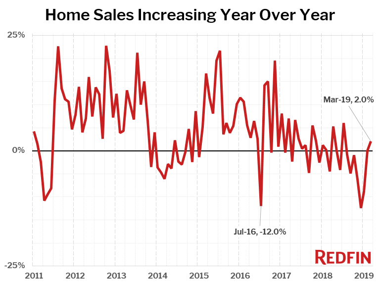Home Sales Increasing Year Over Year