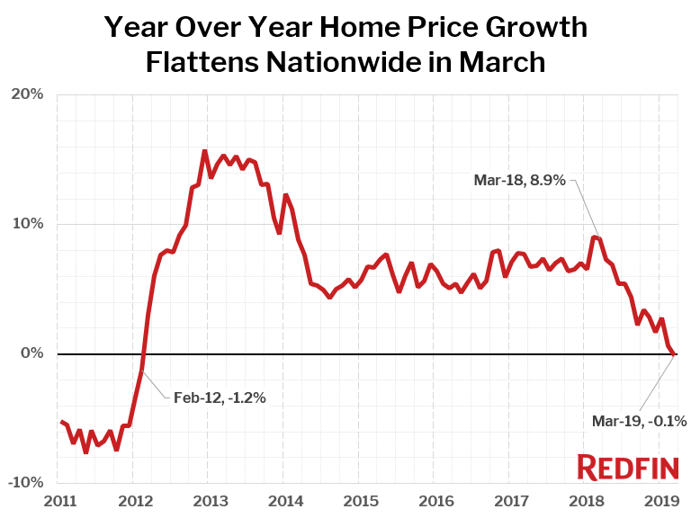 Year Over Year Home Price Growth Flattens Nationwide in March