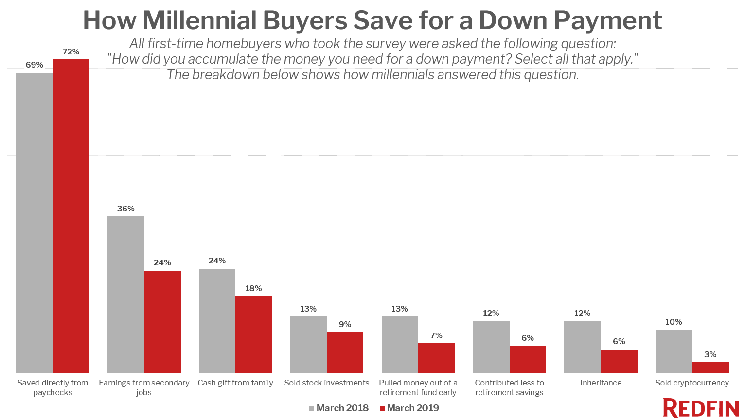How Millennial Buyers Save for a Down Payment