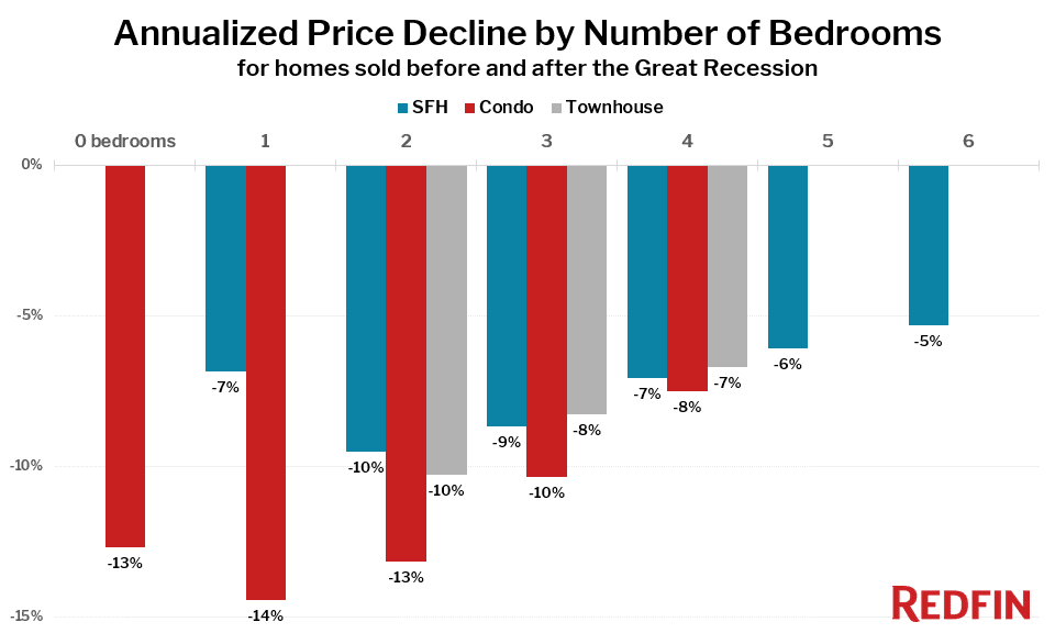 Annualized Price Decline by Number of Bedrooms for homes sold before and after the Great Recession