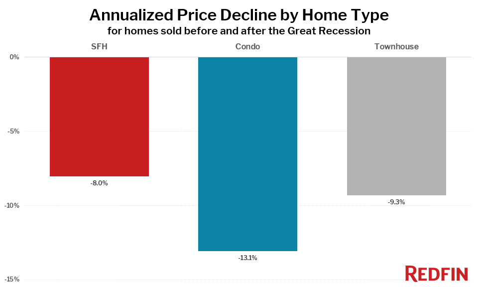 Annualized Price Decline by Home Type for homes sold before and after the Great Recession