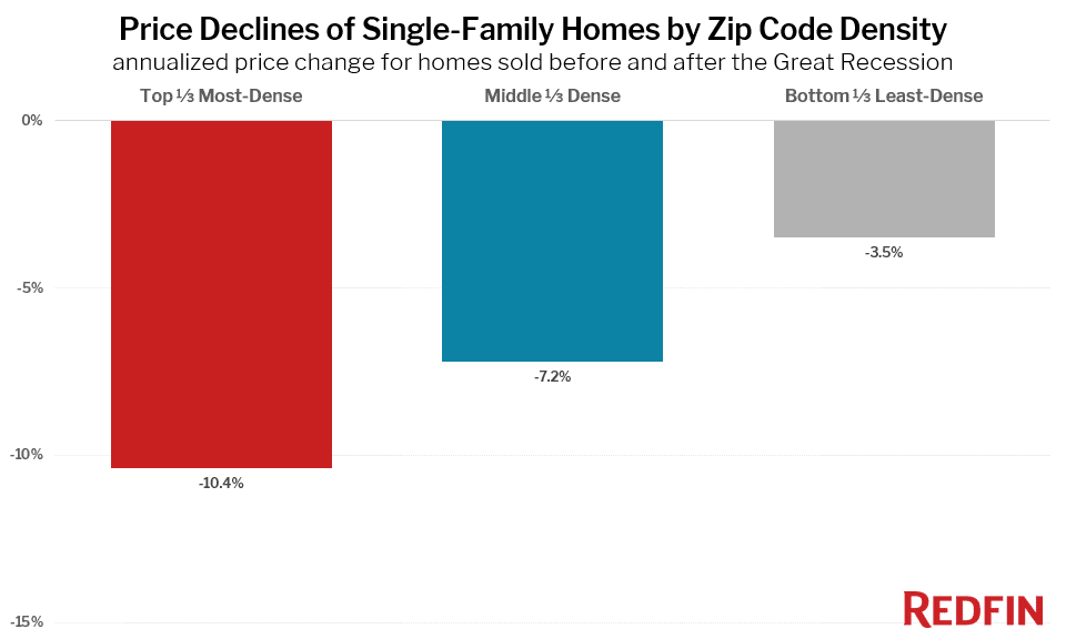 Price Declines of Single-Family Homes by Zip Code Density annualized price change for homes sold before and after the Great Recession