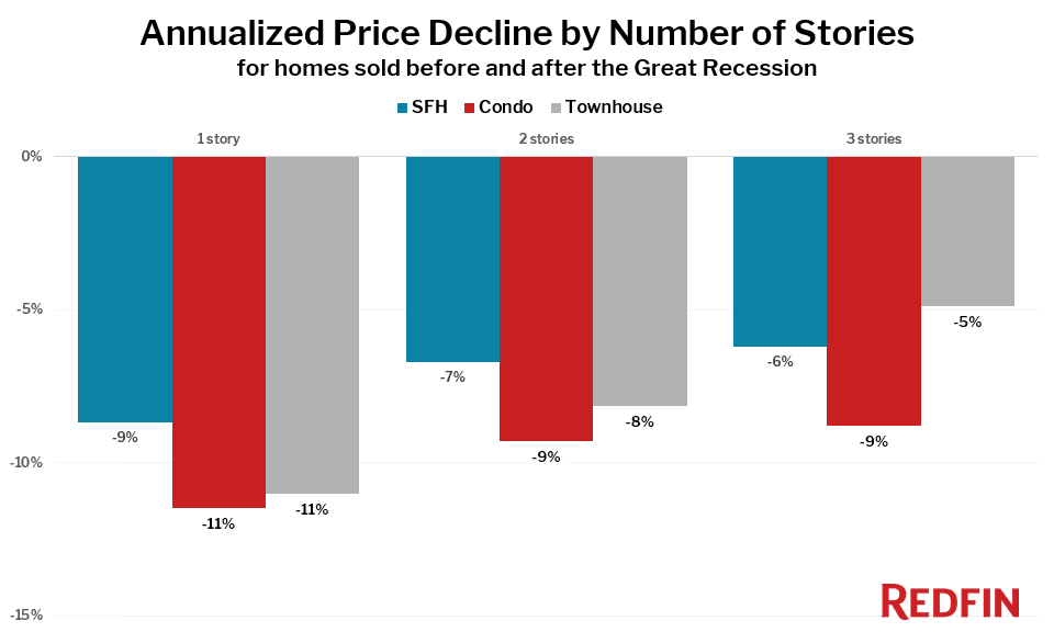 Annualized Price Decline by Number of Stories for homes sold before and after the Great Recession