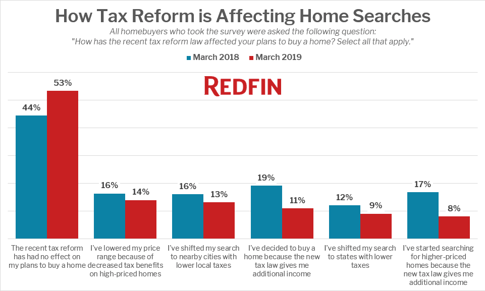 How Tax Reform is Affecting Home Searches - 2019 & 2018