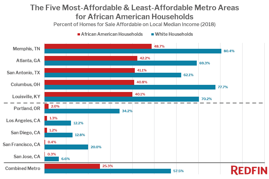 The Five Most-Affordable & Least-Affordable Metro Areas for African American Households