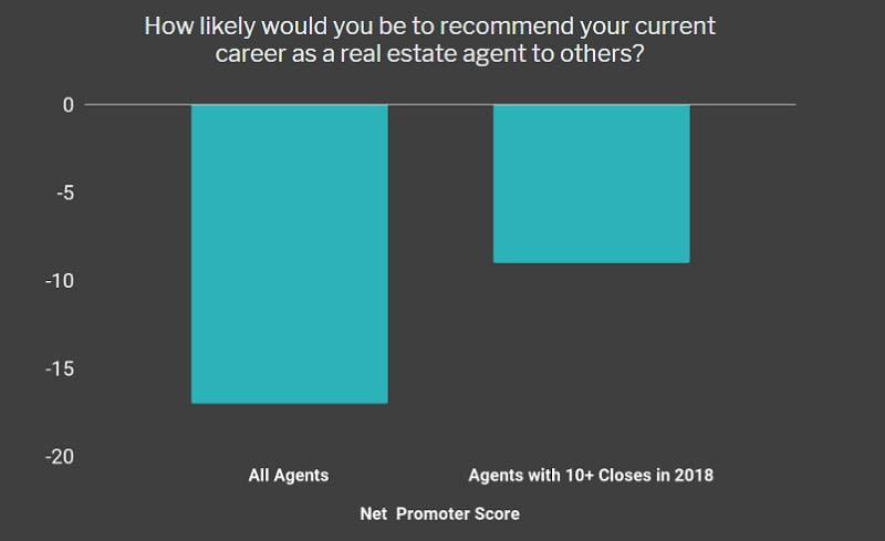 Real estate agent career satisfaction