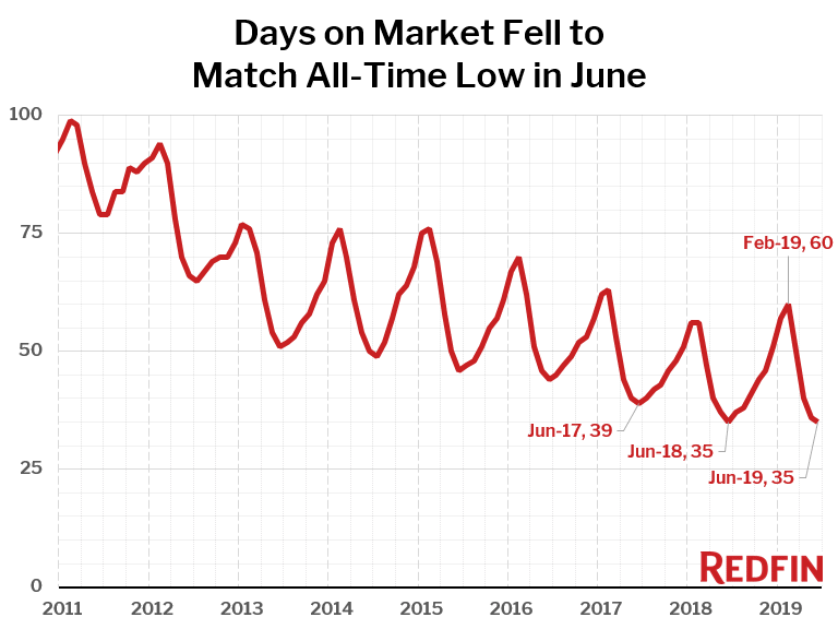 Days on Market Fell to Match All-Time Low in June