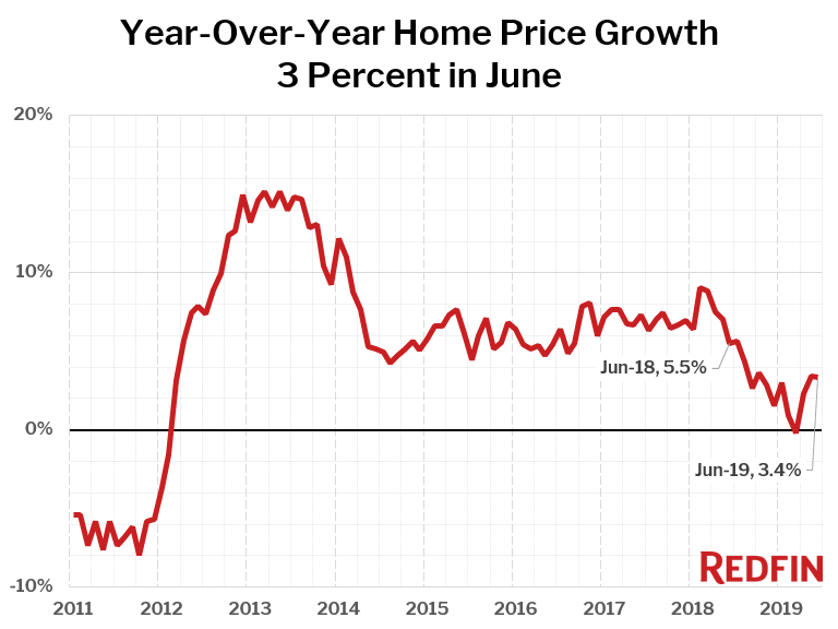 Year-Over-Year Home Price Growth 3 Percent in June