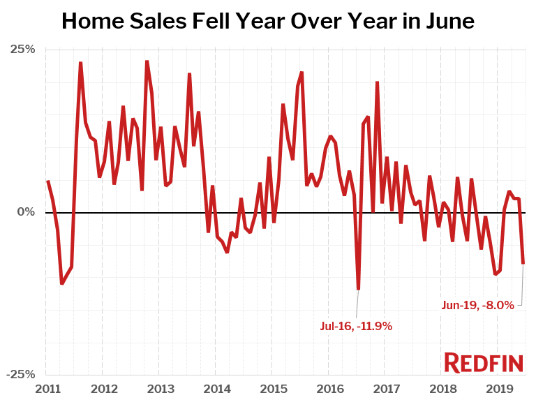 Home Sales Fell Year Over Year in June