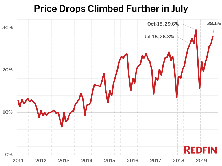 Price Drops Climbed Further in July