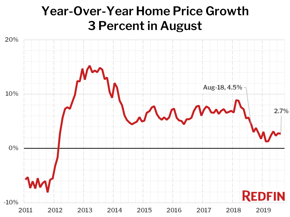 Year-Over-Year Home Price Growth 3 Percent in August